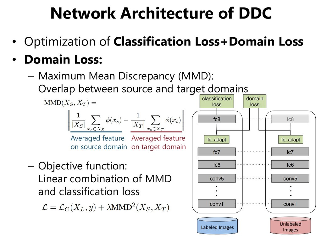 Network Architecture of DDC • Optimization of C...
