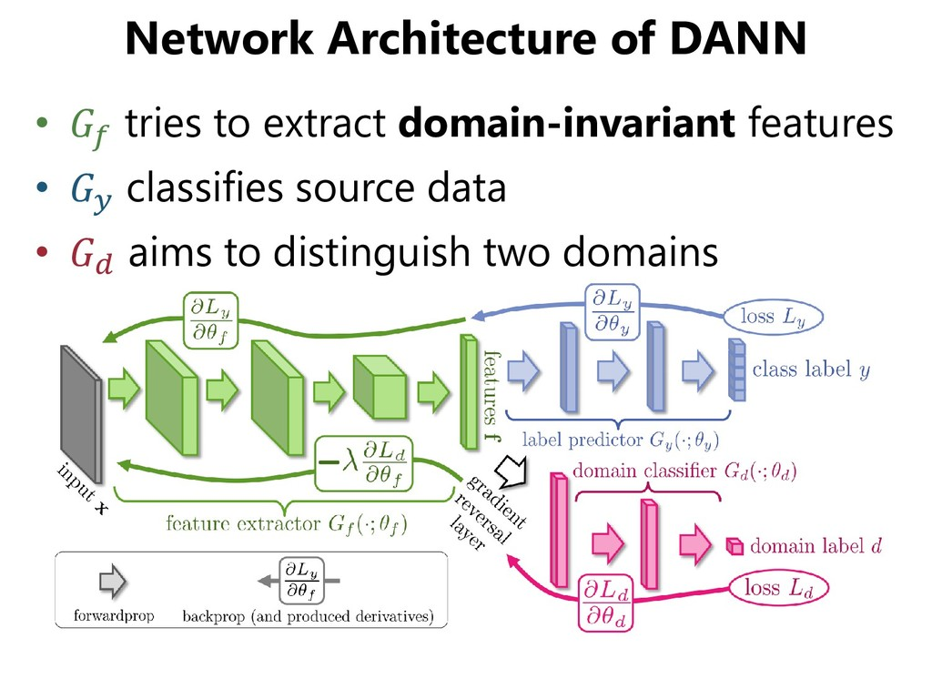 Network Architecture of DANN •  tries to extrac...