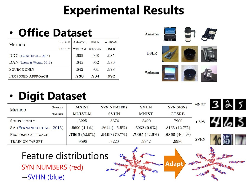 Experimental Results • Office Dataset • Digit D...