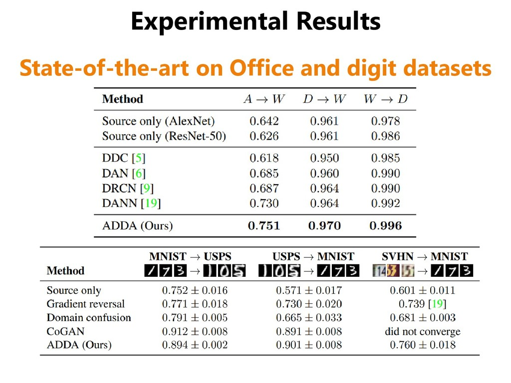 Experimental Results State-of-the-art on Office...