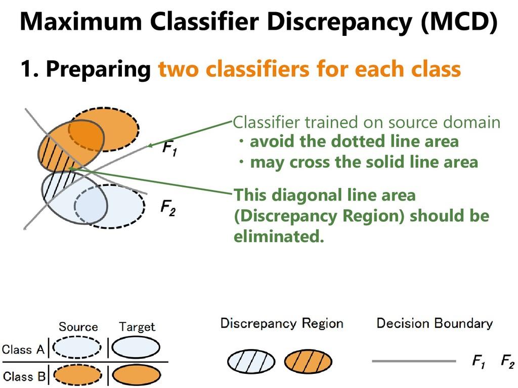 Maximum Classifier Discrepancy (MCD) 1. Prepari...