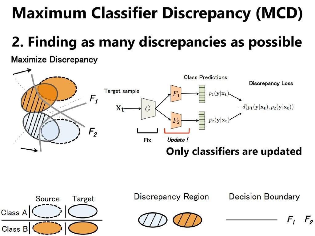 Maximum Classifier Discrepancy (MCD) 2. Finding...