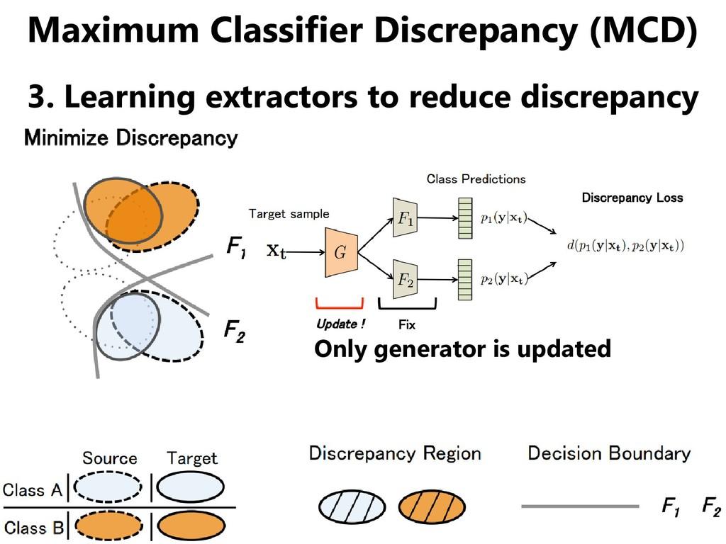 Maximum Classifier Discrepancy (MCD) 3. Learnin...