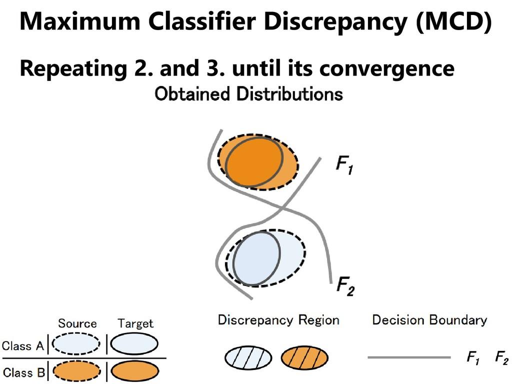 Maximum Classifier Discrepancy (MCD) Repeating ...