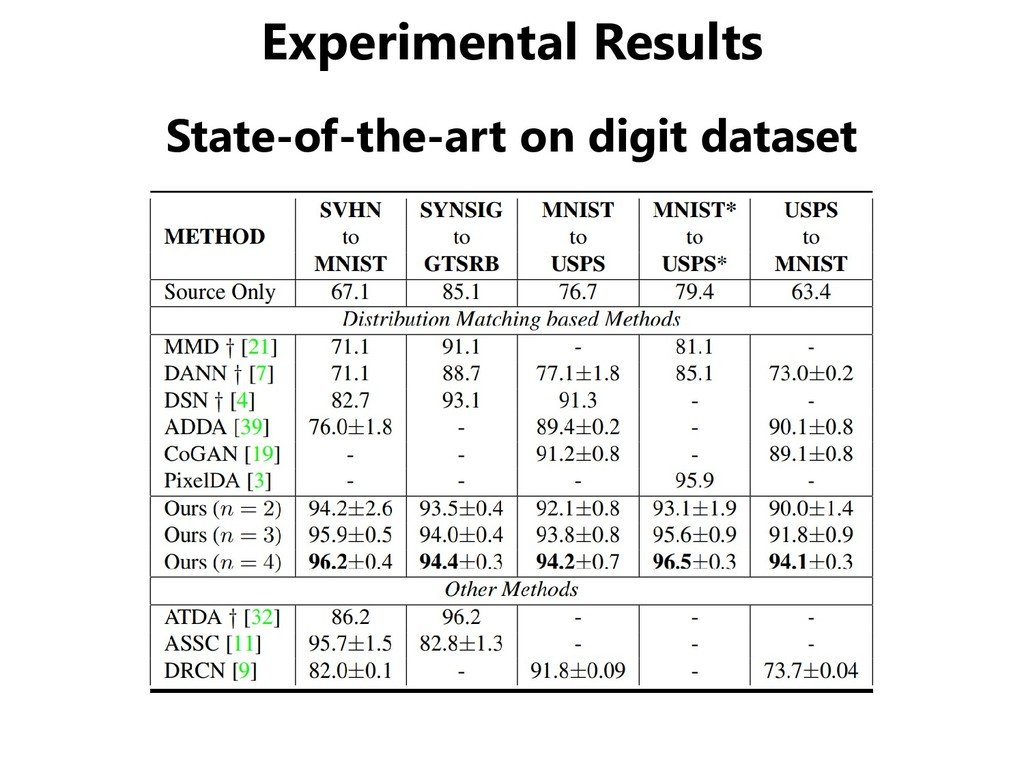 Experimental Results State-of-the-art on digit ...