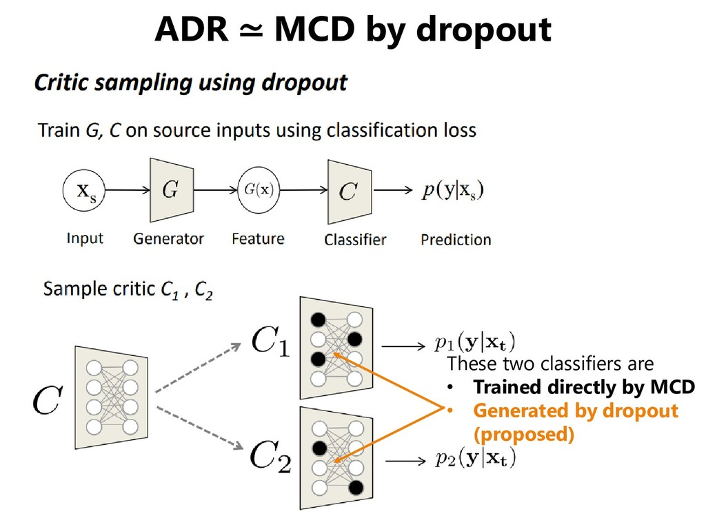 ADR ≃ MCD by dropout These two classifiers are ...