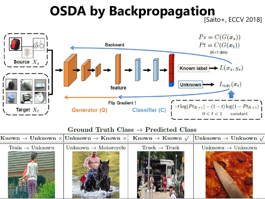 OSDA by Backpropagation [Saito+, ECCV 2018]