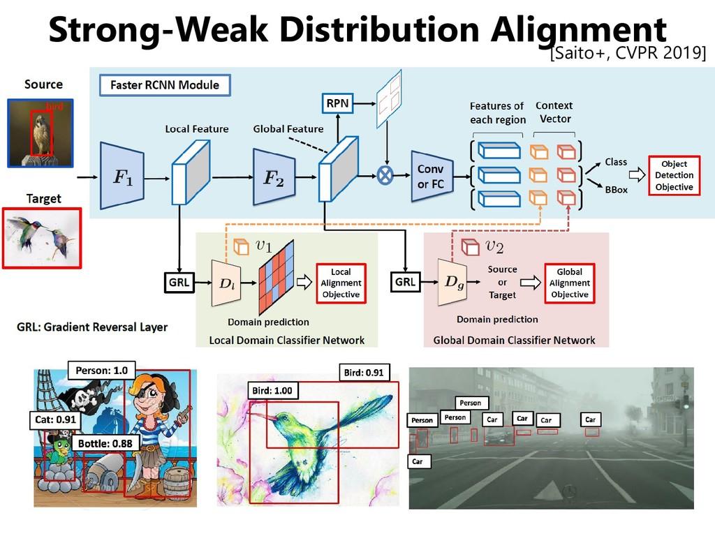 Strong-Weak Distribution Alignment [Saito+, CVP...