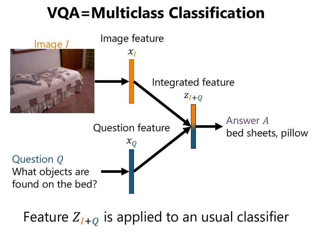 VQA=Multiclass Classification Feature + is appl...