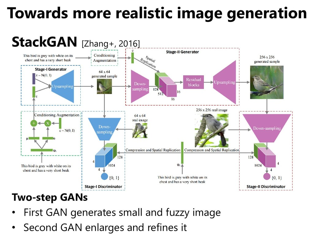 Towards more realistic image generation StackGA...