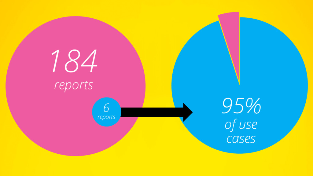 184 reports 95% of use cases 6 reports