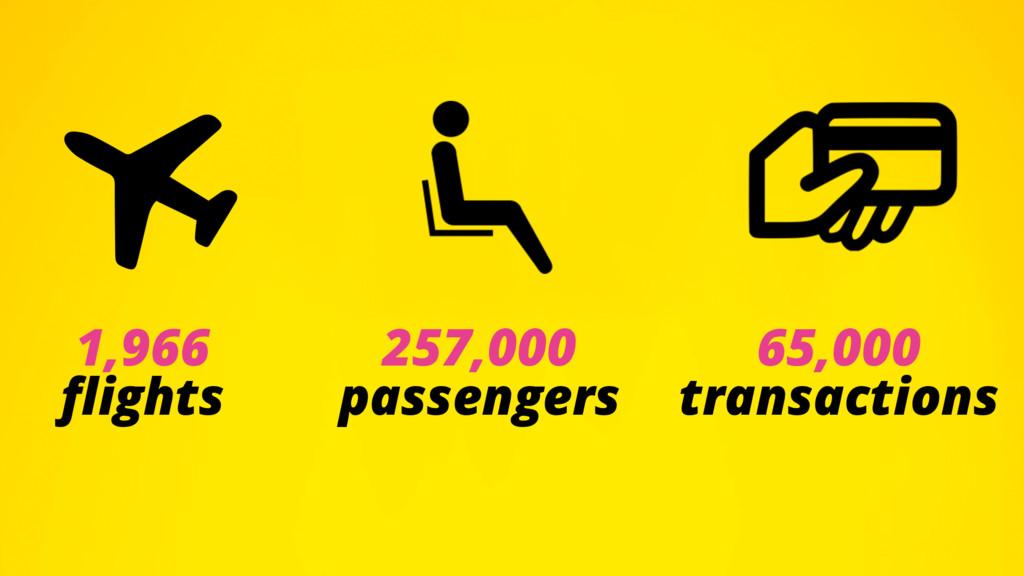 1,966 flights 257,000 passengers 65,000 transact...