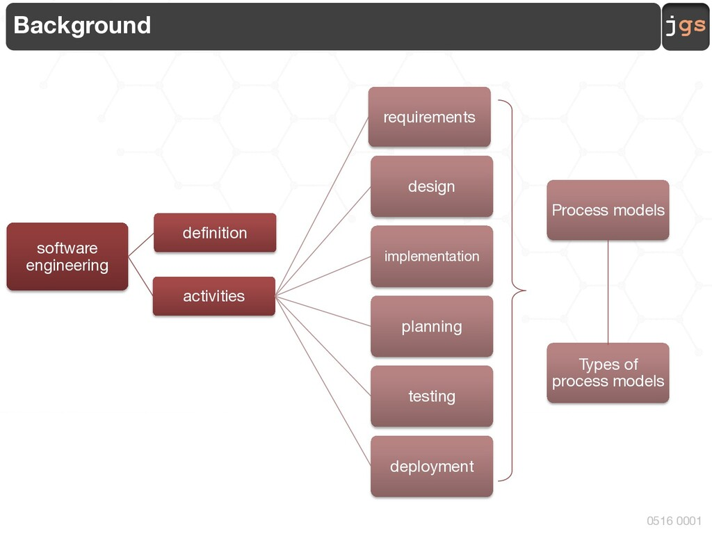 jgs 0516 0001 Background types of process model...
