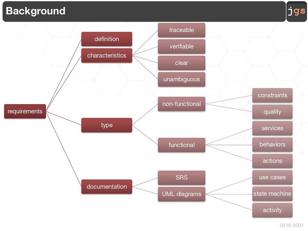 jgs 0516 0001 Background requirements definitio...