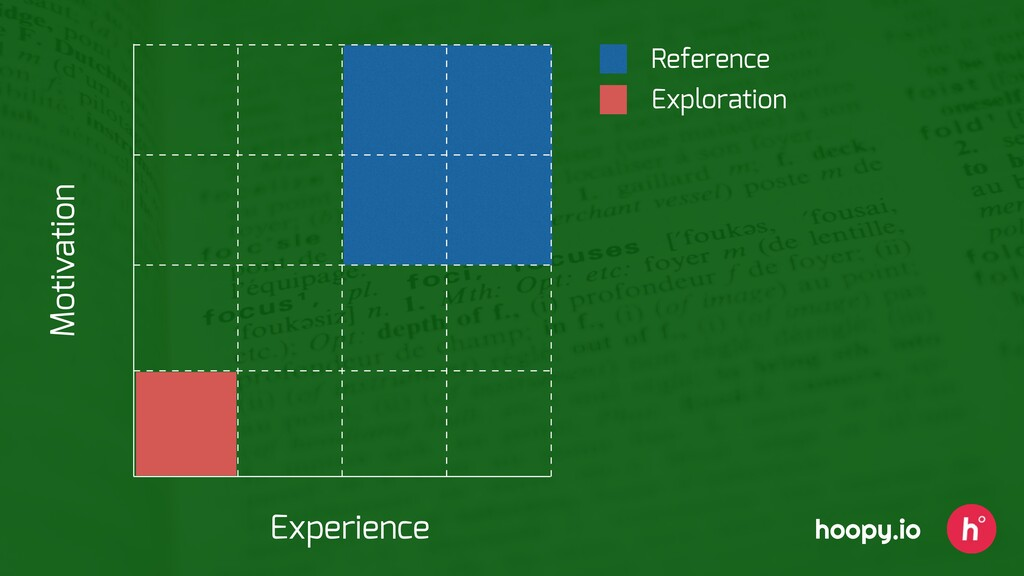 Reference Exploration Experience Motivation hoo...