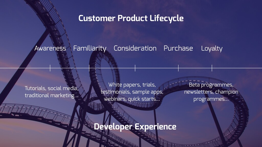 Consideration Loyalty Customer Product Lifecycl...