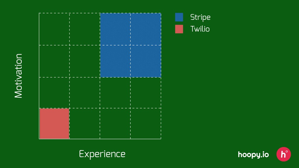 Stripe Twilio Experience Motivation hoopy.io