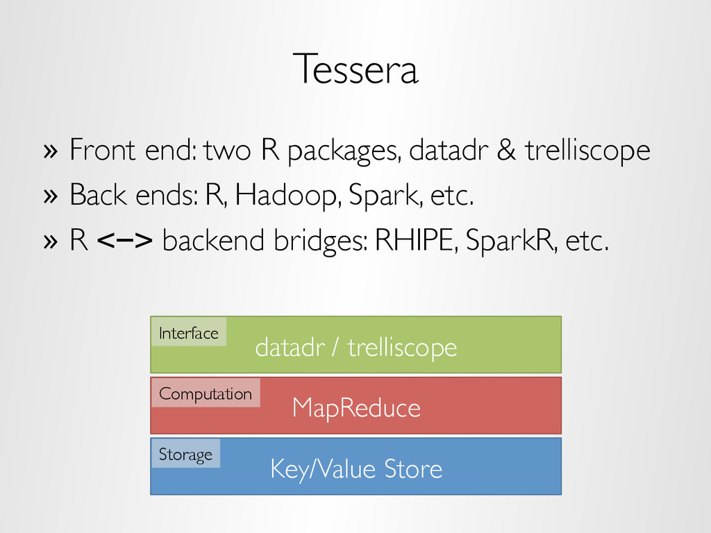 Tessera »  Front end: two R packages, datadr & ...