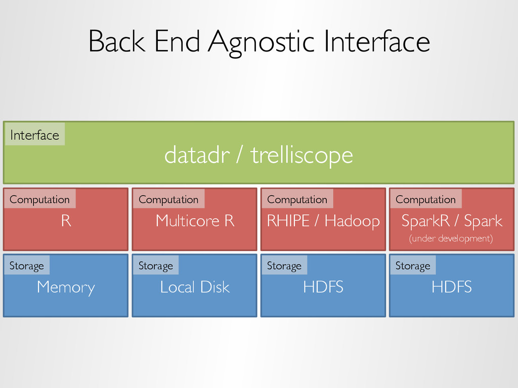 Back End Agnostic Interface datadr / trelliscop...