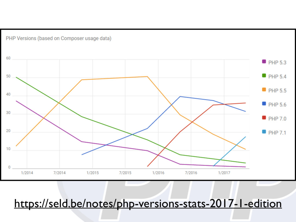 https://seld.be/notes/php-versions-stats-2017-1...