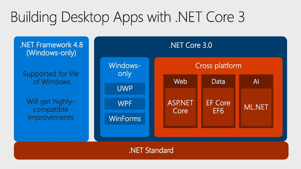 .NET Core 3.0 .NET Framework 4.8 (Windows-only)...