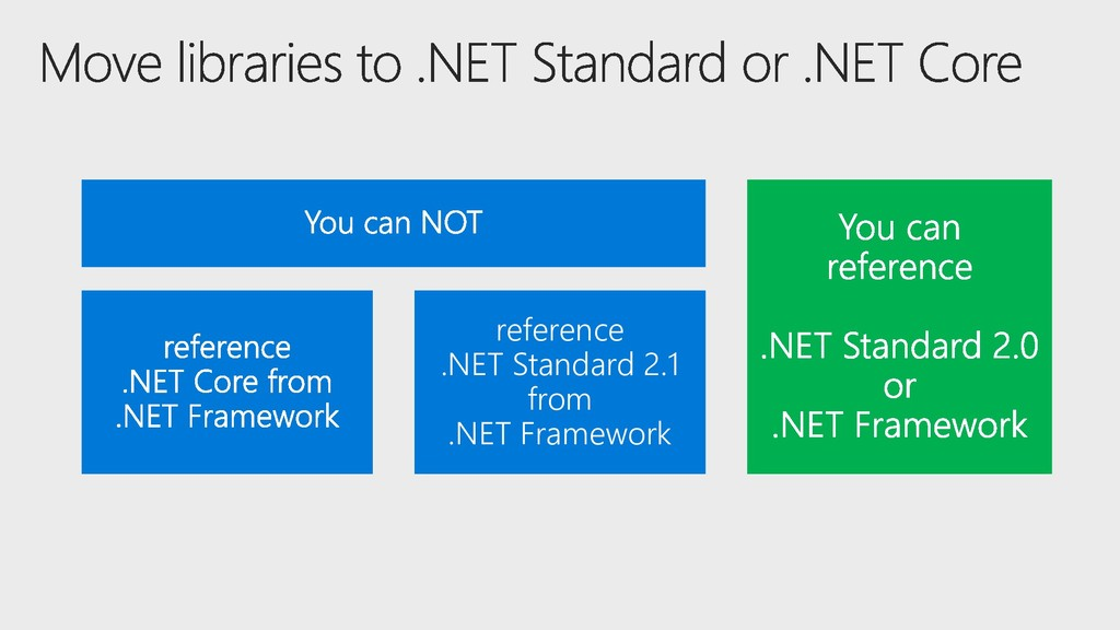 reference .NET Standard 2.1 from .NET Framework