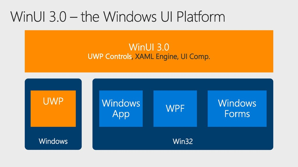 Windows Win32 XAML Engine UI Comp. , XAML Engin...