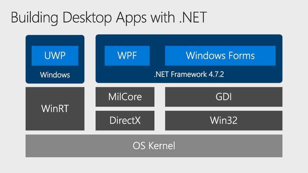 Windows .NET Framework 4.7.2