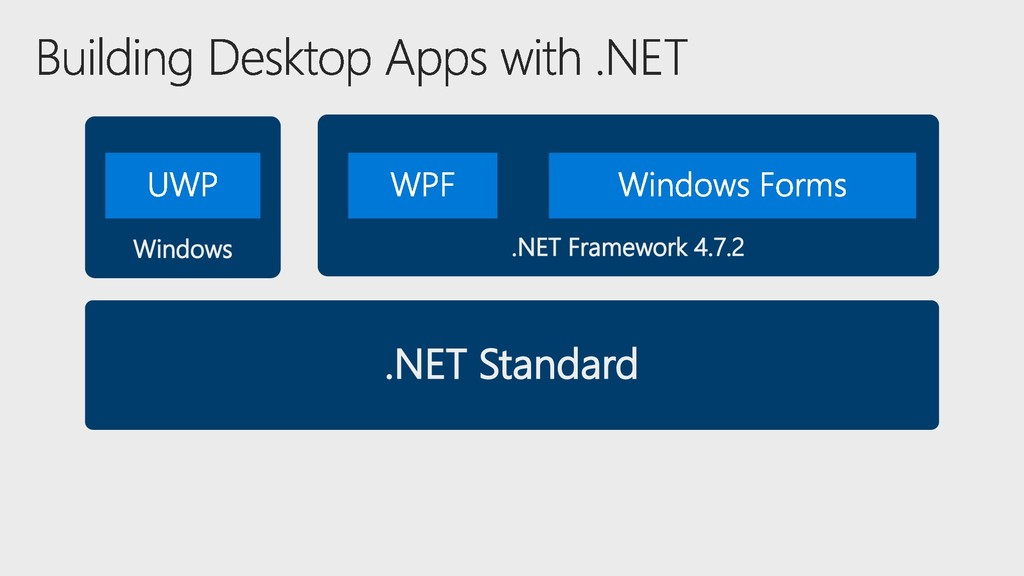 Windows .NET Framework 4.7.2 .NET Standard