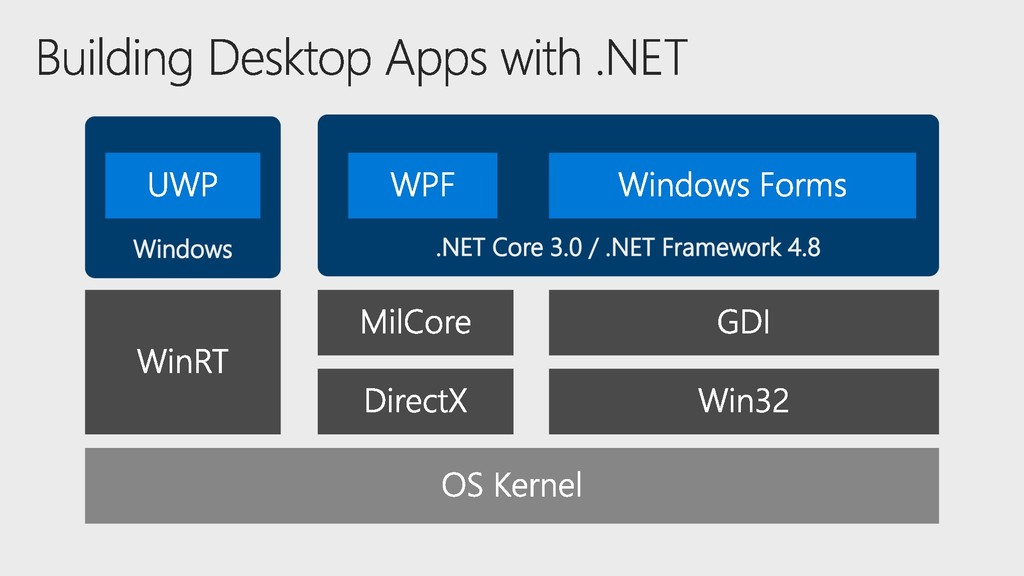 Windows .NET Core 3.0 / .NET Framework 4.8