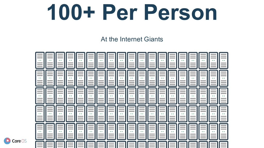 100+ Per Person At the Internet Giants