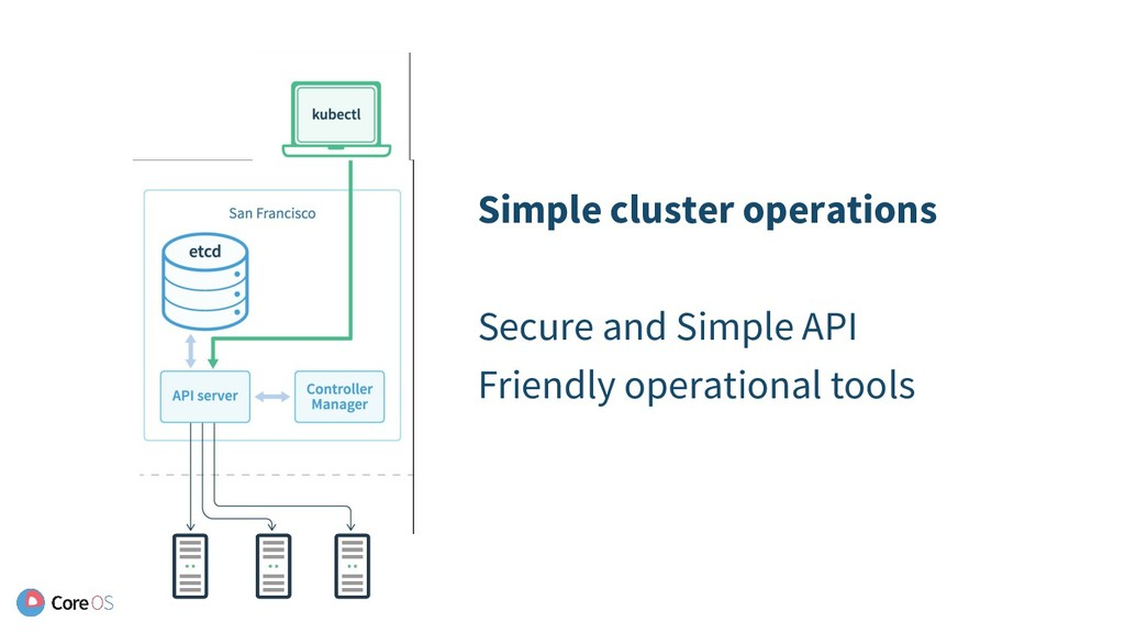 Simple cluster operations Secure and Simple API...