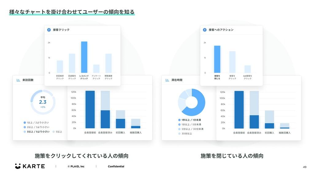 49 様々なチャートを掛け合わせてユーザーの傾向を知る ʛɹɹɹɹ© PLAID, Incɹɹ...