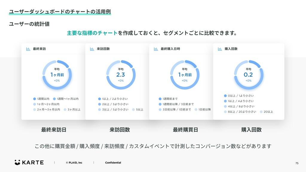 75 ユーザーダッシュボードのチャートの活⽤例 ʛɹɹɹɹ© PLAID, Incɹɹɹɹʛɹ...