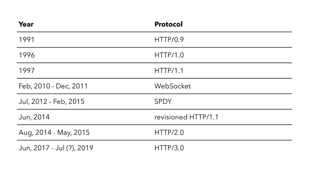 Year Protocol 1991 HTTP/0.9 1996 HTTP/1.0 1997 ...