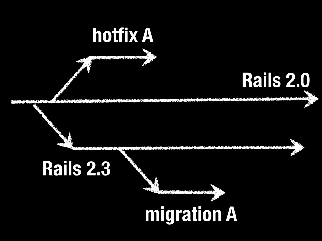 Rails 2.0 Rails 2.3 hotfix A migration A