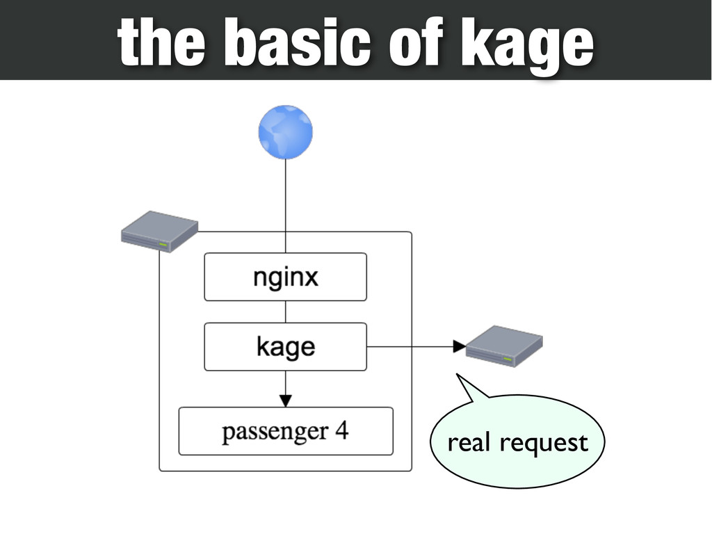 the basic of kage real request