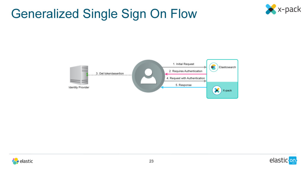 Generalized Single Sign On Flow 23 Elasticsearc...
