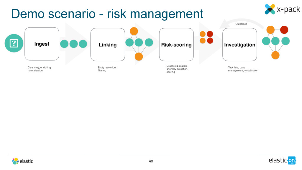 Demo scenario - risk management 48 Ingest Linki...