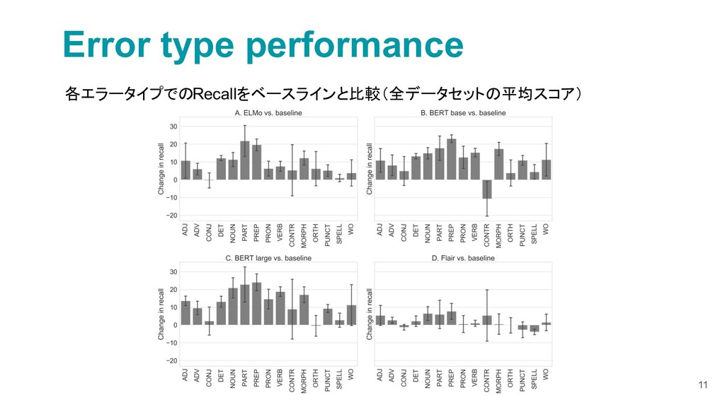 11 Error type performance 各エラータイプでのRecallをベースライ...
