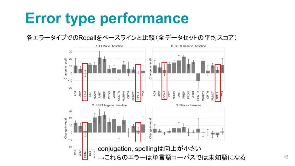 12 Error type performance 各エラータイプでのRecallをベースライ...