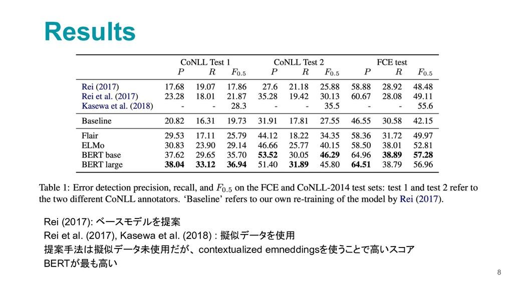 8 Results Rei (2017): ベースモデルを提案 Rei et al. (201...