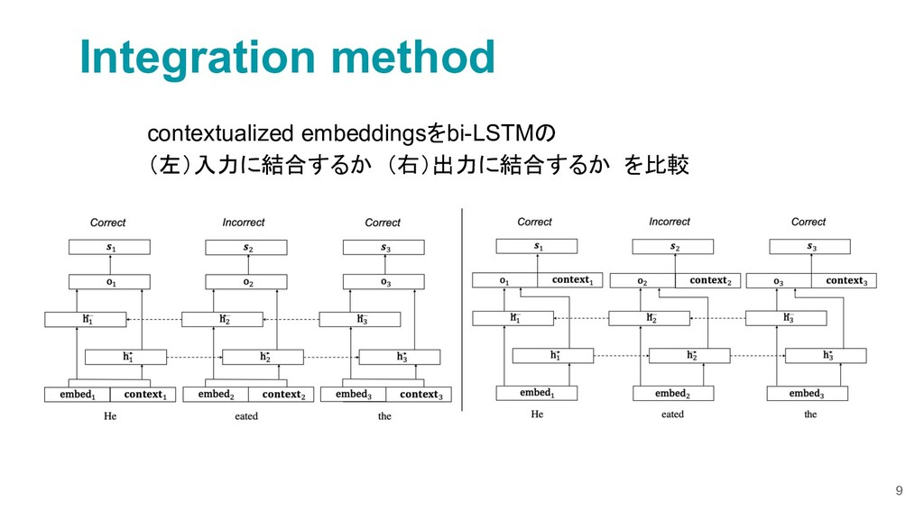 9 Integration method contextualized embeddingsを...
