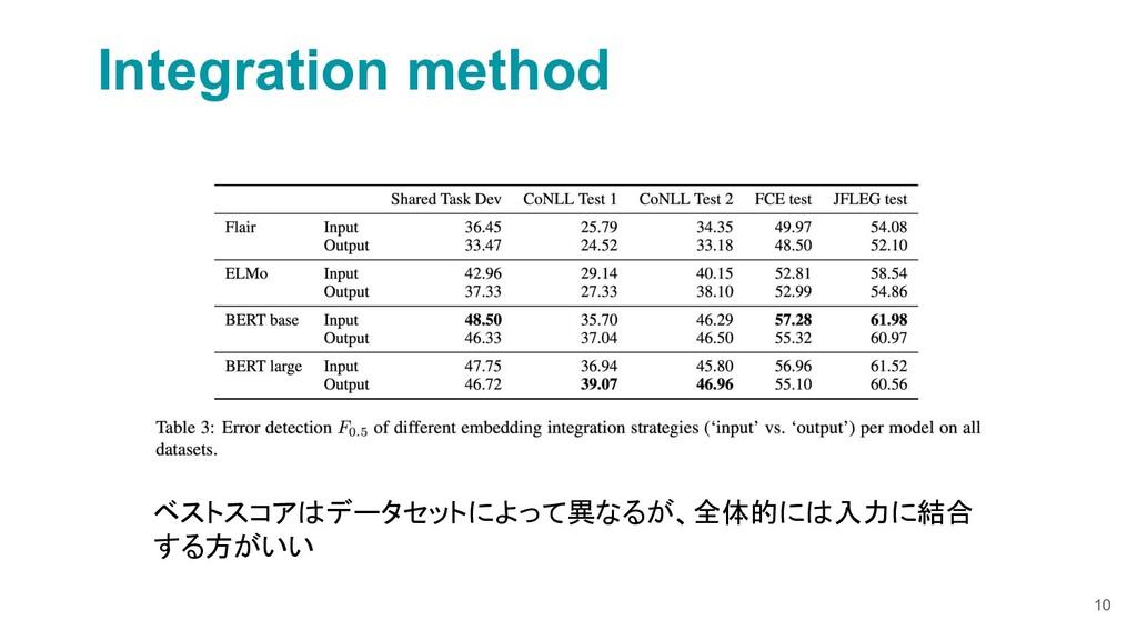 10 Integration method ベストスコアはデータセットによって異なるが、全体的...