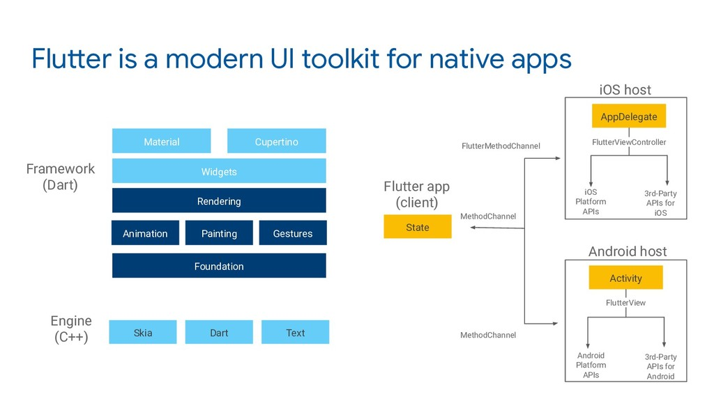Flutter is a modern UI toolkit for native apps ...