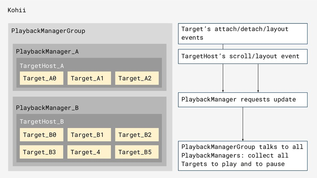 Kohii PlaybackManagerGroup PlaybackManager_A Pl...