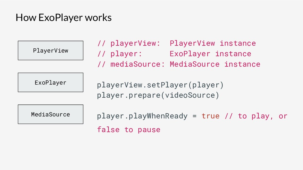 How ExoPlayer works ExoPlayer PlayerView MediaS...