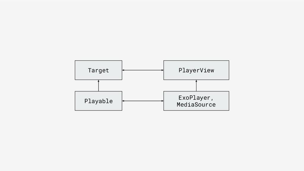Target Playable ExoPlayer, MediaSource PlayerVi...