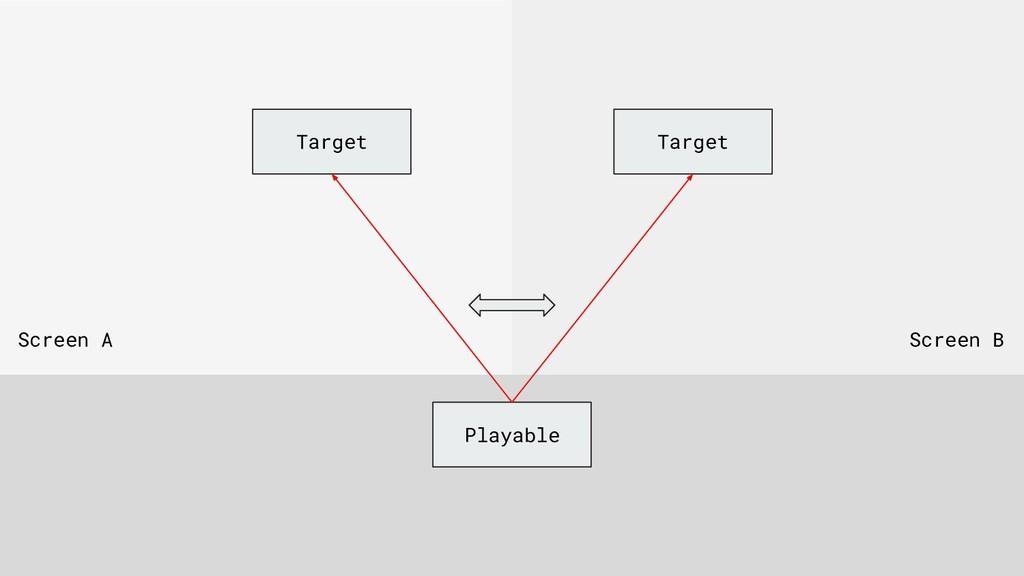 Target Playable Screen A Screen B Target