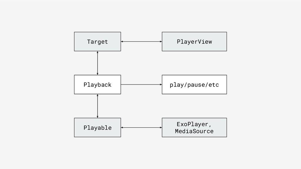 Target Playable PlayerView ExoPlayer, MediaSour...